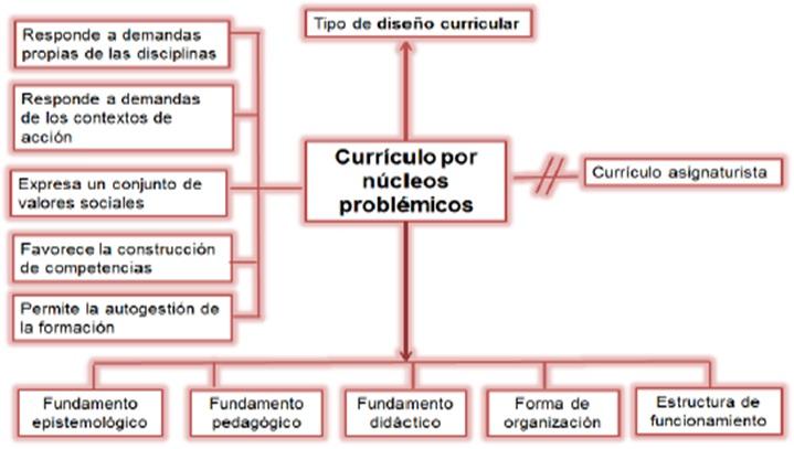 Lección 20 1 3 El Currículo Flexible Por Núcleos
