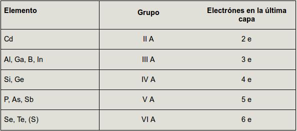 Leccin 25 semiconductores el elemento semiconductor ms usado es el silicio aunque idntico comportamiento presentan las combinaciones de elementos de los grupos ii y iii con los de urtaz Image collections